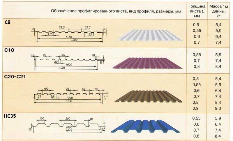 Таблица размеров профнастила С8, С10, С20, С21, НС35